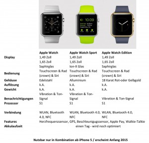 Apple Watch Specs